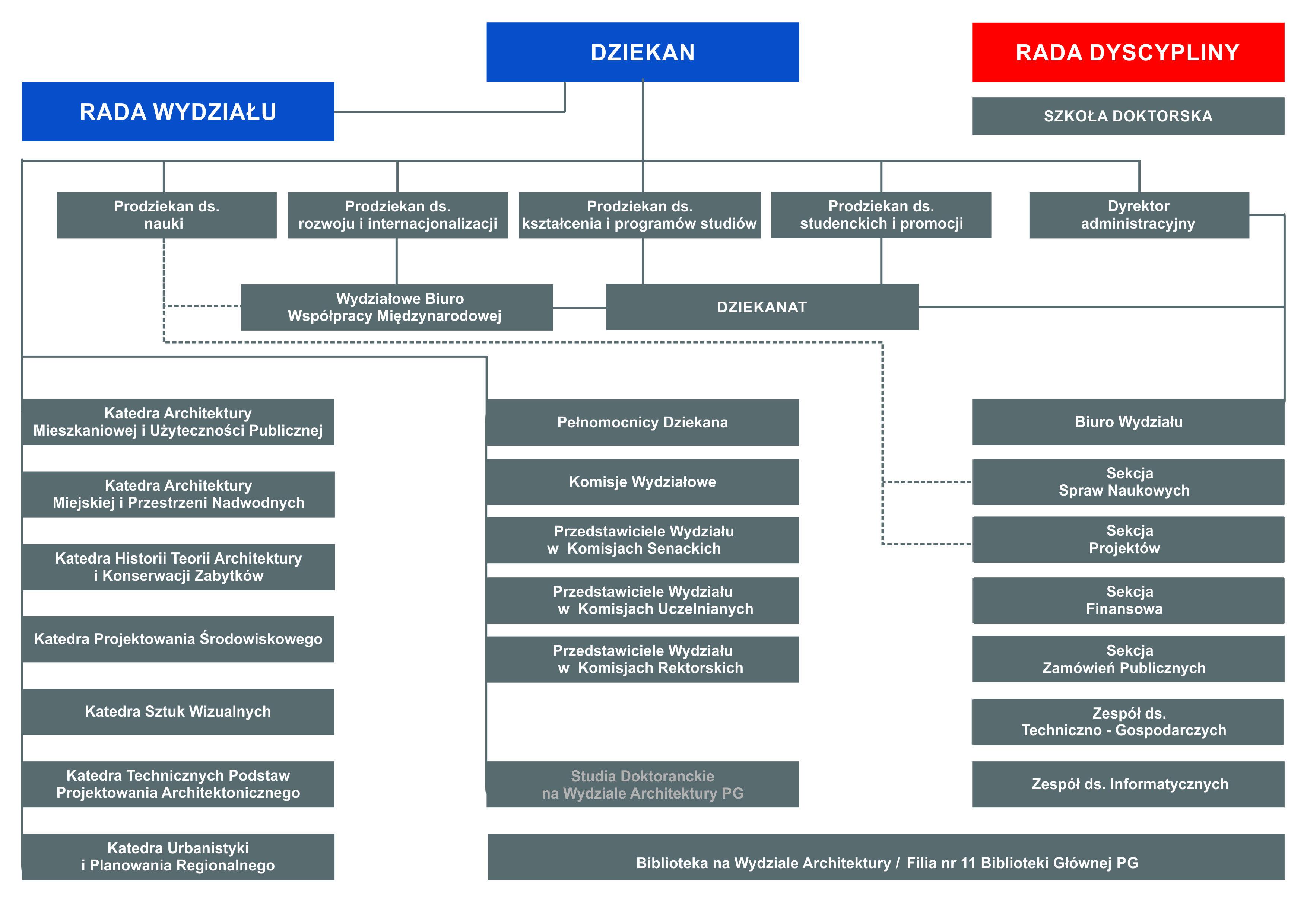 schemat pokazujący strukturę organizacyjną Wydziału Architektury
